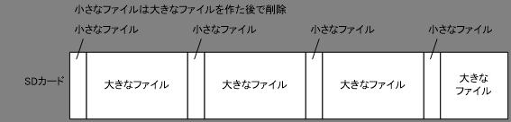 作り方-FAT32
